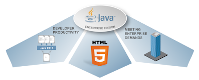 Main Topics Of Java EE 7