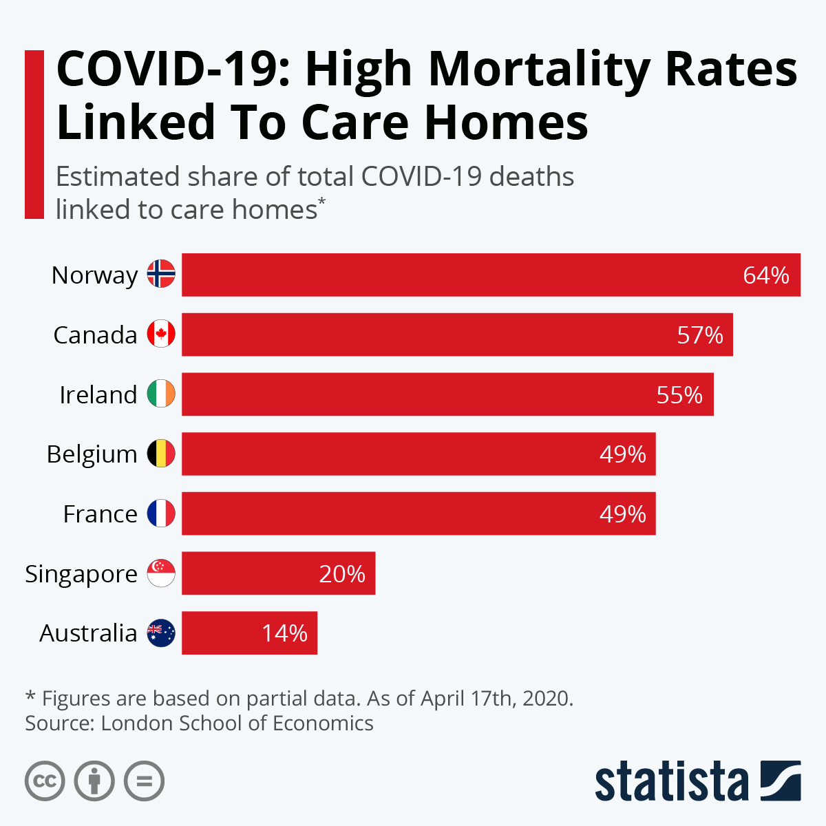 Nursing Homes the Most Vulnerable to COVID-19 Fatalities