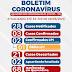 Ponto Novo: Confira o novo boletim epidemiológico do coronavírus atualizado desta terça-feira (26)