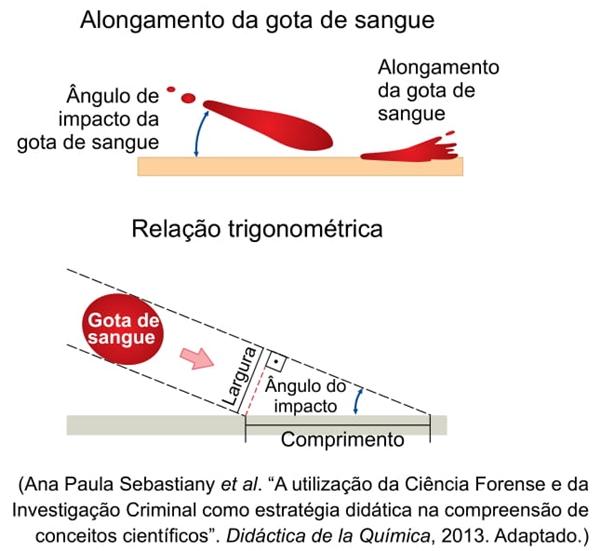 Alongamento da gota de sangue