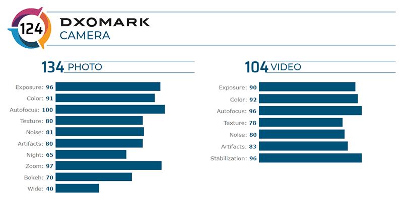 Camera score breakdown