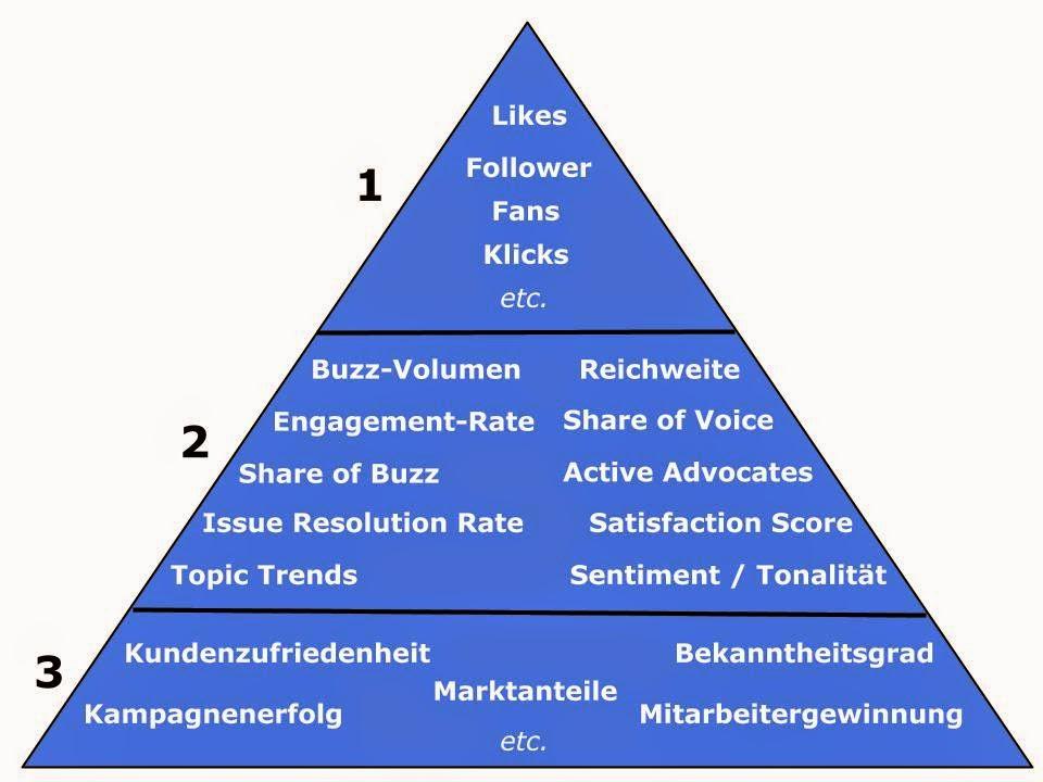Social Media: Die KPI-Pyramide