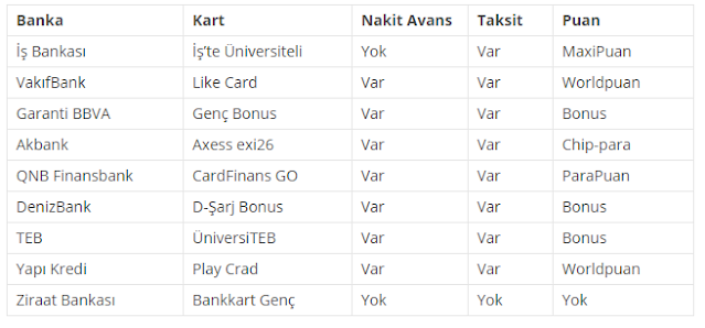 öğrenci kredi kartı hangi bankalar veriyor