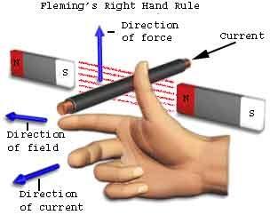 قاعدة اليد اليمنى فليمنج
