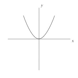 Fungsi kuadrat y=ax^2