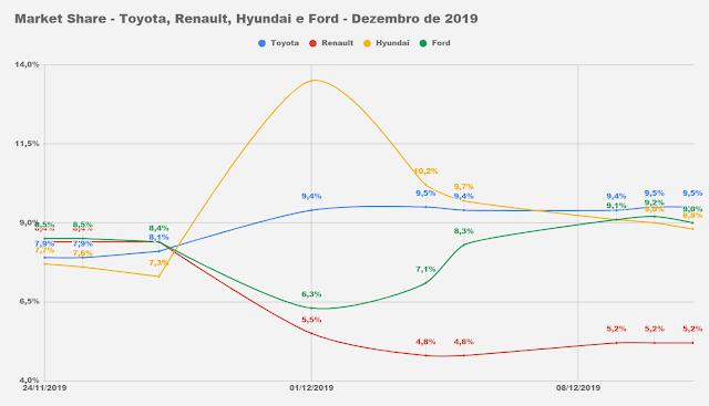 Market Share - montadoras brasil