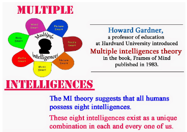 Image of  Multiple intelligences theory of  Howard Gardner's