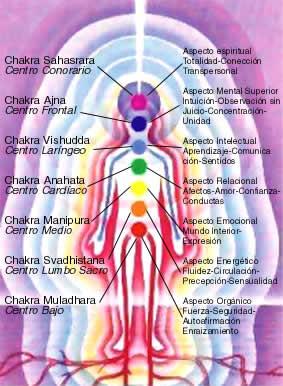 reiki y tarot vocalizando los chakras y más información
