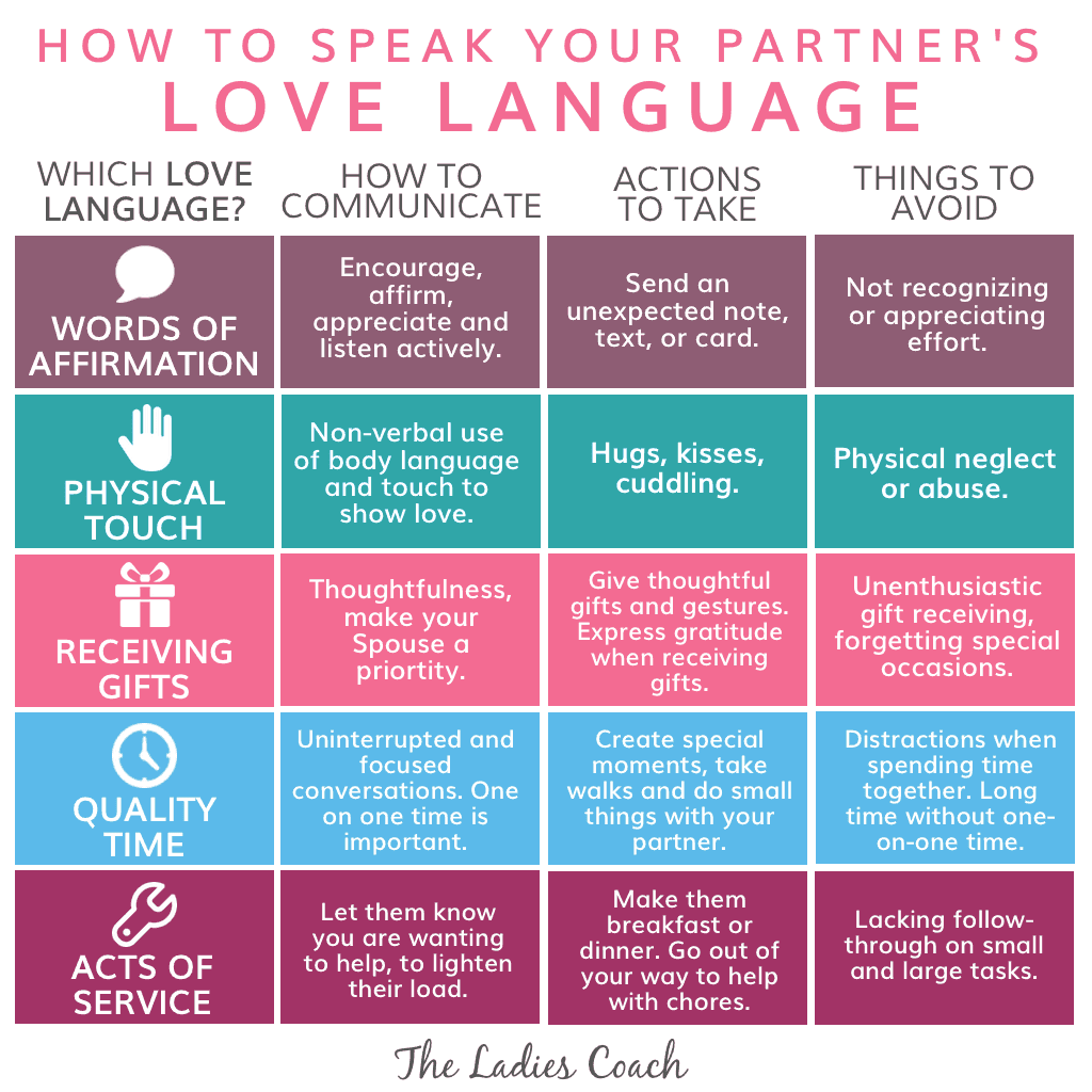 Five love languages test for couples