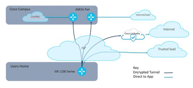 Inside Cisco IT, Cisco Prep, Cisco Learning, Cisco Certification, Cisco Guides, Cisco Career, Cisco Preparation
