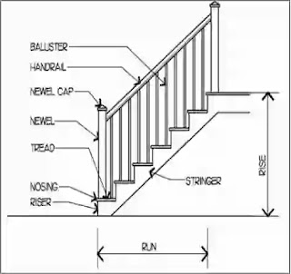 Properties of Stair, Technical Terms of Stair,  Requirements for good Stairs, Trade & Rise proportion of Stairs, A stair series of steps,