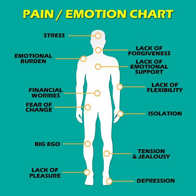 Οι 12 πόνοι που προέρχονται από την συναισθηματική σας κατάσταση!