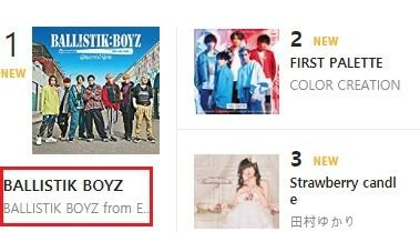 Japan's 'BTS group' Ballistik Boyz (BTZ) ranks #1 on Oricon weekly