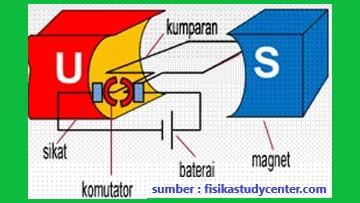 prinsip gaya lorentz pada kerja motor listrik