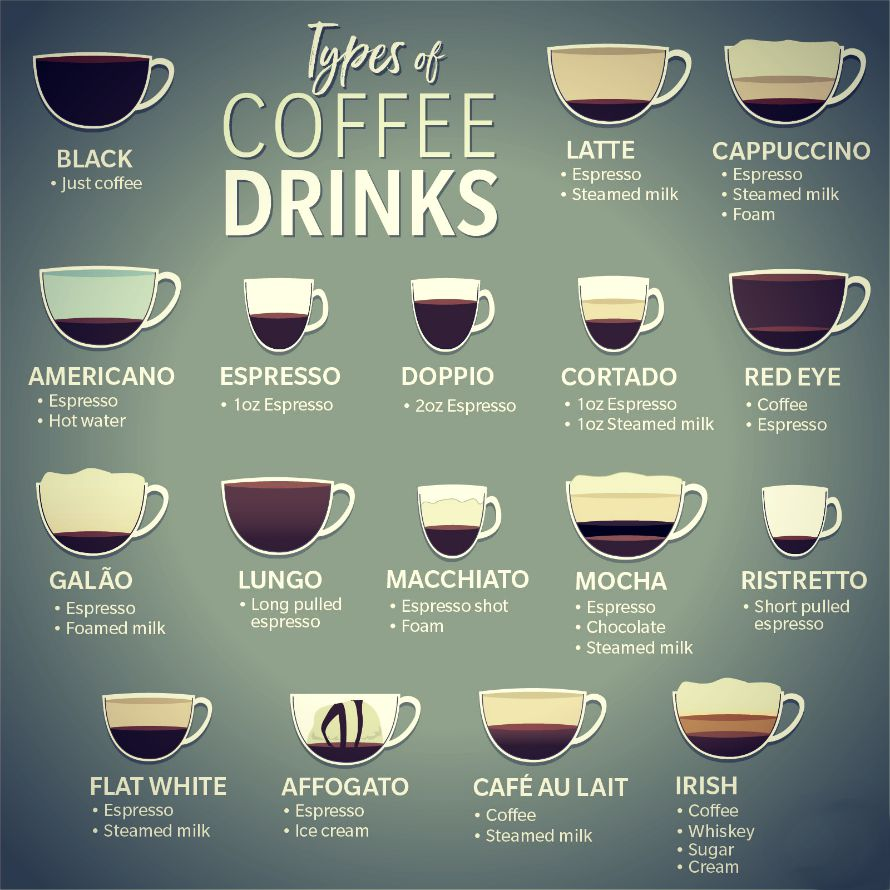 types-of-coffees