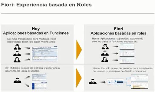 SAP FIORI – Roles - consultoria-sap.com