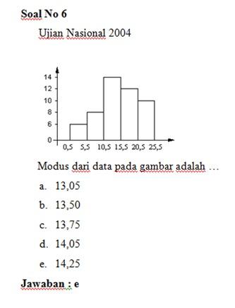 Soal Un Dan Jawaban Statistika Magister Matematika
