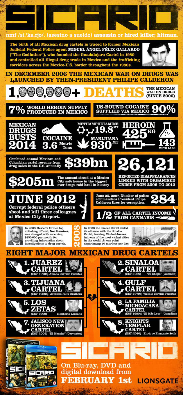 Sicario: Drug Related Infographic