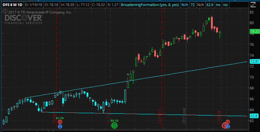 Broadening Formation chart pattern indicator with alert, SCAN and watchlist  for Thinkorswim TOS