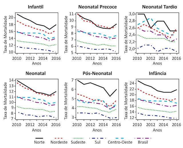 Os gráficos a seguir se referem à mortalidade infantil (abaixo de 5 anos de idade) em diferentes regiões do Brasil, de 2010 a 2016