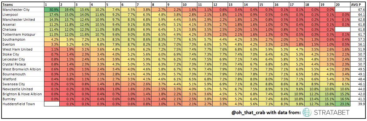 Crab Soccer Stats: Premier League Table Simulation- PreSeason