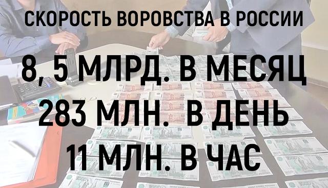 Скорость воровства в России