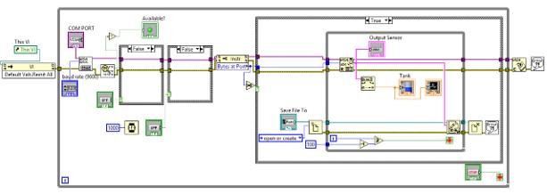 Blok Diagram Program Sensor Ultrasonik, Arduino dan LabView