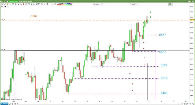 Matrice de trading pour mercredi [16/05/18) #cac40 $cac