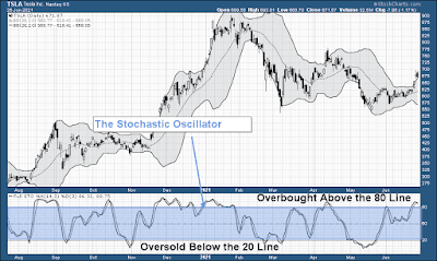 Stochastic Indicator Oscillator Stock Chart Example Overbought OverSold