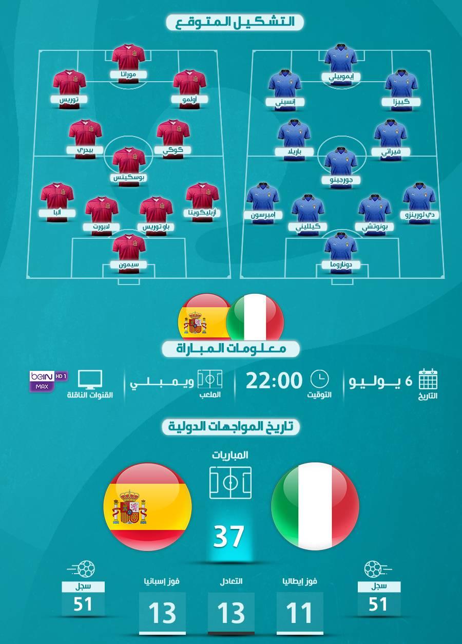 التشكيل المتوقع مباراة اسبانيا وايطاليا اليوم
