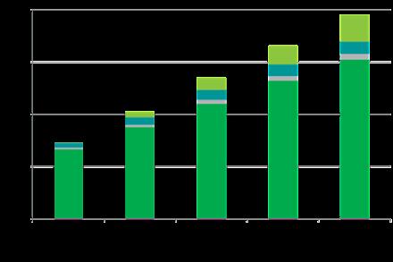 Comparing Revenue Streams on YouTube