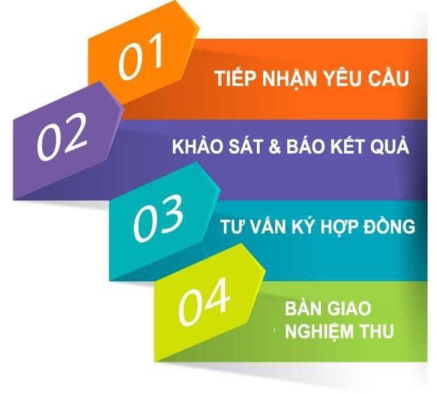 quy trình lắp mạng viettel Thuận An