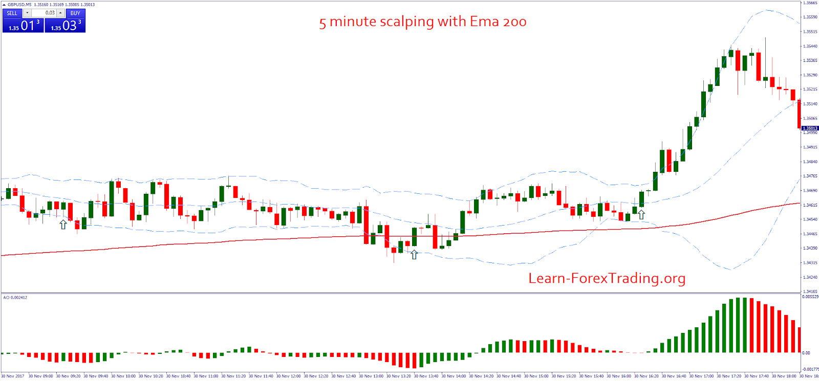 200 ema forex trading