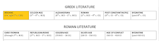 "Timeline of Greek Literature with ""ARCHAIC"" era hightlighted"