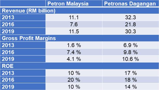 Petron vs Petronas performance