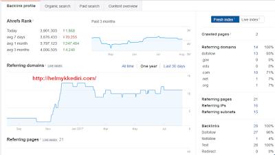 Cara mengetahui backlink website dengan ahref3