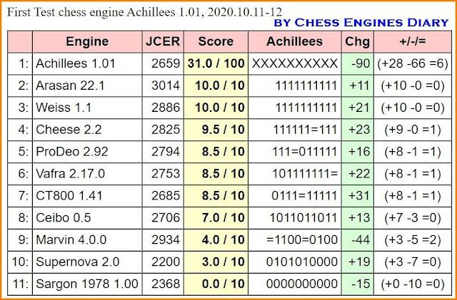 JCER Tournament 2020 - Page 13 2020.10.11.FirstTestAchillees%2B1.01