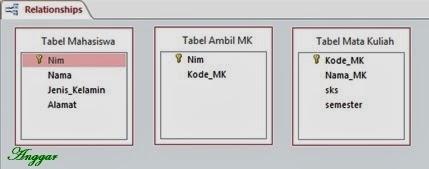 Tampilan layout tabel yang akan direlasikan