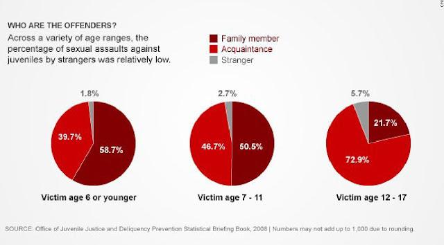 Statistics on sex offenders
