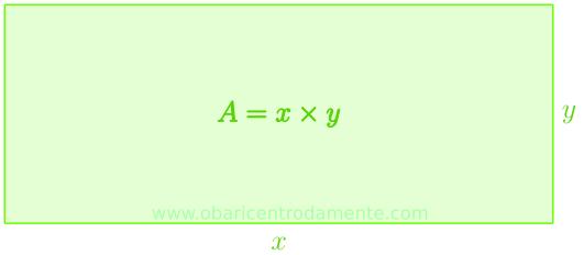 Representação geométrica da expressão x × y