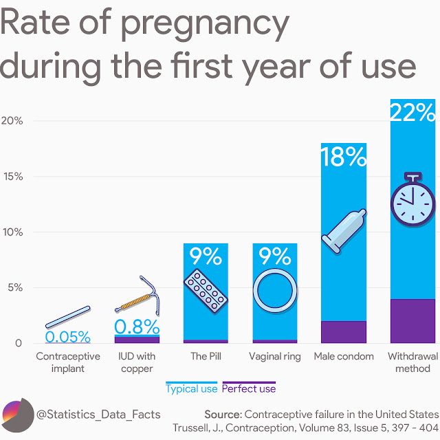 Rate of pregnancy during the first year of use.