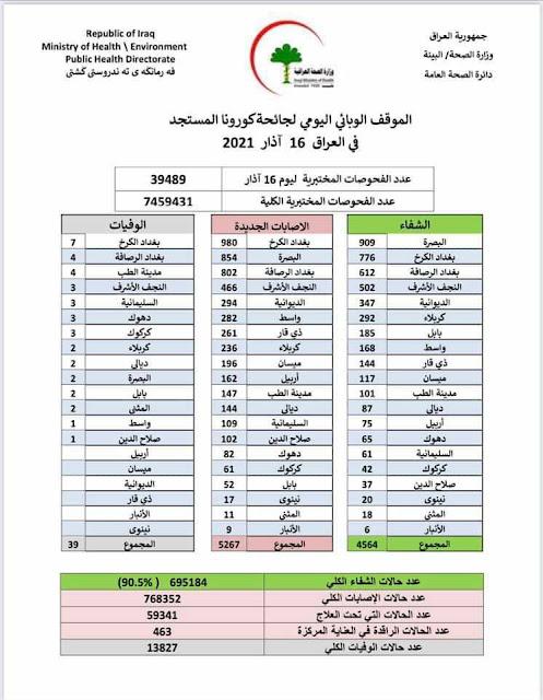 الموقف الوبائي اليومي لجائحة كورونا في العراق ليوم الثلاثاء الموافق 16 اذار 2021