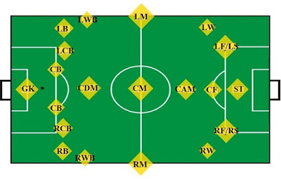 FIFA 18, Positions, Short Forms, Terms, Abbreviations, Soccer Field Layout