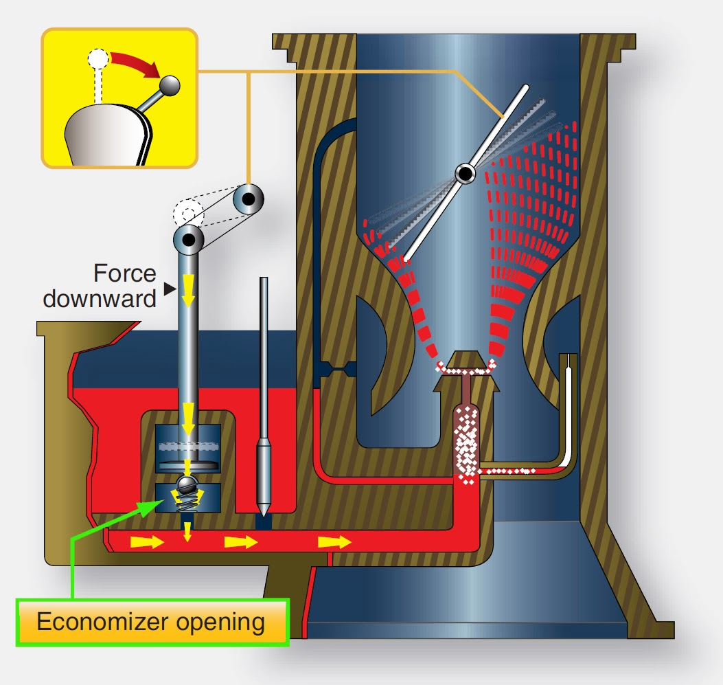 Float Type Carburetors - Reciprocating Engine Fuel Metering