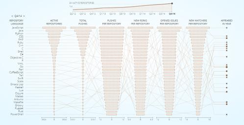 Bahasa pemrograman yang paling populer di github