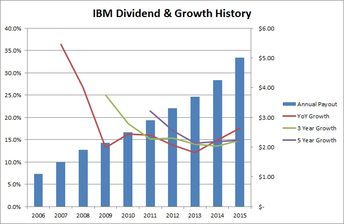 Ibm earnings date