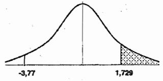Uji Pihak Kanan Statistika Penelitian