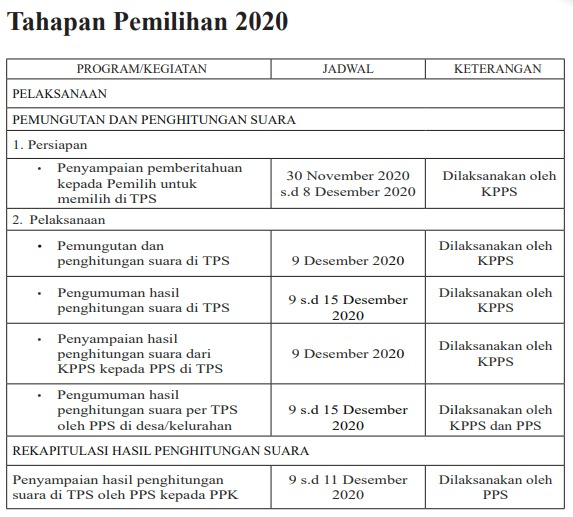 Tahapan Pemilihan 2020