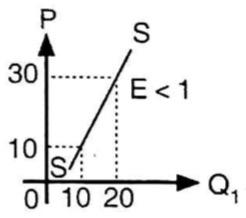 Perhatikan Kurva Disamping Analisislah Elastisitas Penawaran Berdasarkan Kurva Di Samping Mas Dayat