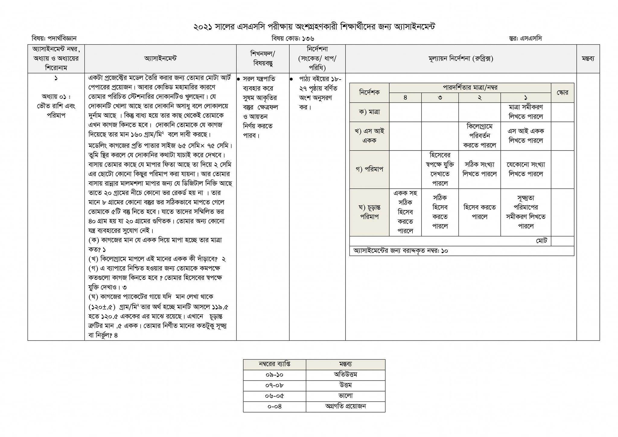 SSC Physics Assignment for Examiners